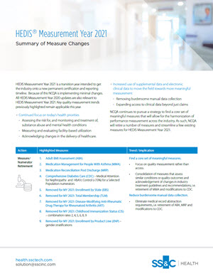 HEDIS Measurement Year 2021: Summary of Measure Changes